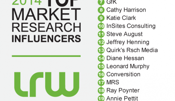 Top LRW MR influencers